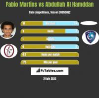 Fabio Martins vs Abdullah Al Hamddan h2h player stats