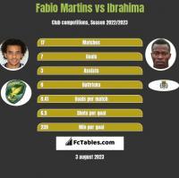 Fabio Martins vs Ibrahima h2h player stats