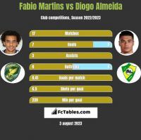 Fabio Martins vs Diogo Almeida h2h player stats