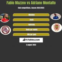 Fabio Mazzeo vs Adriano Montalto h2h player stats