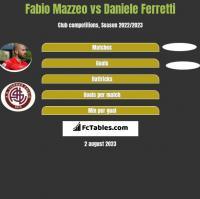 Fabio Mazzeo vs Daniele Ferretti h2h player stats