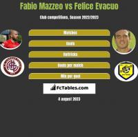 Fabio Mazzeo vs Felice Evacuo h2h player stats