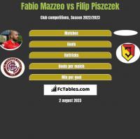 Fabio Mazzeo vs Filip Piszczek h2h player stats