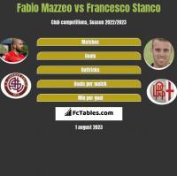 Fabio Mazzeo vs Francesco Stanco h2h player stats