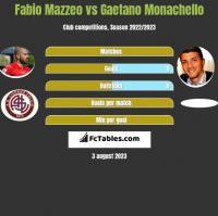 Fabio Mazzeo vs Gaetano Monachello h2h player stats