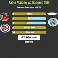 Fabio Mazzeo vs Giacomo Tulli h2h player stats