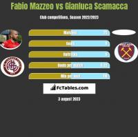 Fabio Mazzeo vs Gianluca Scamacca h2h player stats