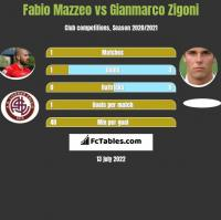 Fabio Mazzeo vs Gianmarco Zigoni h2h player stats