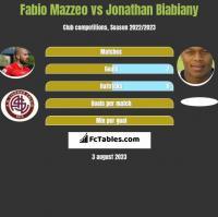 Fabio Mazzeo vs Jonathan Biabiany h2h player stats