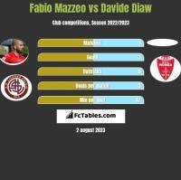 Fabio Mazzeo vs Davide Diaw h2h player stats