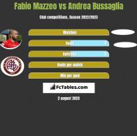 Fabio Mazzeo vs Andrea Bussaglia h2h player stats
