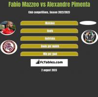 Fabio Mazzeo vs Alexandre Pimenta h2h player stats