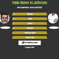 Fabio Nunes vs Jefferson h2h player stats