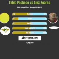 Fabio Pacheco vs Alex Soares h2h player stats