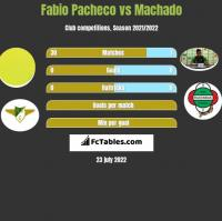 Fabio Pacheco vs Machado h2h player stats