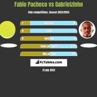 Fabio Pacheco vs Gabrielzinho h2h player stats