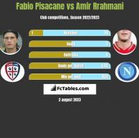 Fabio Pisacane vs Amir Rrahmani h2h player stats