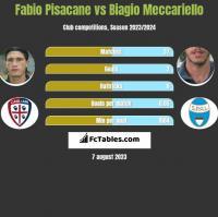 Fabio Pisacane vs Biagio Meccariello h2h player stats