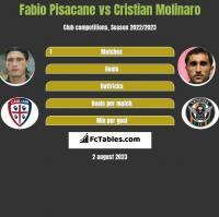 Fabio Pisacane vs Cristian Molinaro h2h player stats