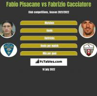 Fabio Pisacane vs Fabrizio Cacciatore h2h player stats