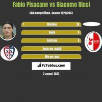 Fabio Pisacane vs Giacomo Ricci h2h player stats