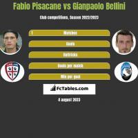 Fabio Pisacane vs Gianpaolo Bellini h2h player stats