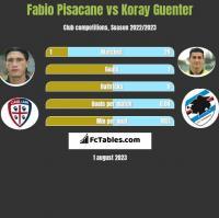 Fabio Pisacane vs Koray Guenter h2h player stats