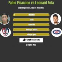 Fabio Pisacane vs Leonard Zuta h2h player stats
