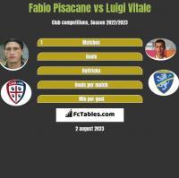 Fabio Pisacane vs Luigi Vitale h2h player stats