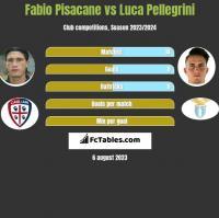 Fabio Pisacane vs Luca Pellegrini h2h player stats