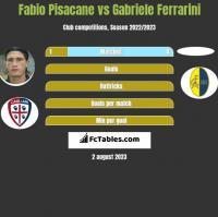 Fabio Pisacane vs Gabriele Ferrarini h2h player stats