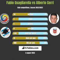 Fabio Quagliarella vs Alberto Cerri h2h player stats