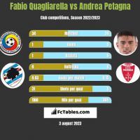 Fabio Quagliarella vs Andrea Petagna h2h player stats