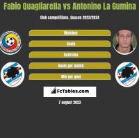 Fabio Quagliarella vs Antonino La Gumina h2h player stats