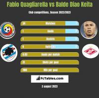 Fabio Quagliarella vs Balde Diao Keita h2h player stats