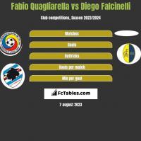 Fabio Quagliarella vs Diego Falcinelli h2h player stats