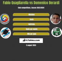 Fabio Quagliarella vs Domenico Berardi h2h player stats