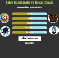 Fabio Quagliarella vs Duvan Zapata h2h player stats