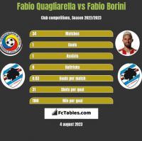 Fabio Quagliarella vs Fabio Borini h2h player stats