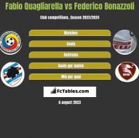Fabio Quagliarella vs Federico Bonazzoli h2h player stats