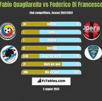 Fabio Quagliarella vs Federico Di Francesco h2h player stats