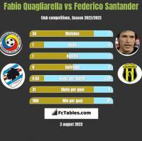 Fabio Quagliarella vs Federico Santander h2h player stats
