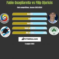 Fabio Quagliarella vs Filip Djuricic h2h player stats