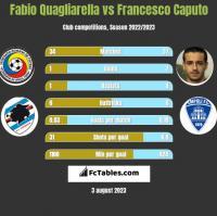 Fabio Quagliarella vs Francesco Caputo h2h player stats
