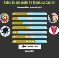 Fabio Quagliarella vs Gianluca Caprari h2h player stats