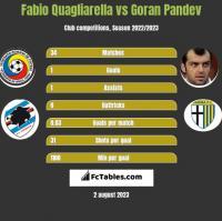 Fabio Quagliarella vs Goran Pandev h2h player stats