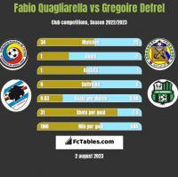 Fabio Quagliarella vs Gregoire Defrel h2h player stats