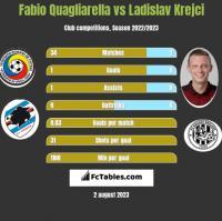 Fabio Quagliarella vs Ladislav Krejci h2h player stats