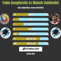 Fabio Quagliarella vs Manolo Gabbiadini h2h player stats
