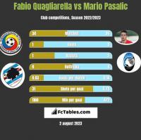 Fabio Quagliarella vs Mario Pasalic h2h player stats